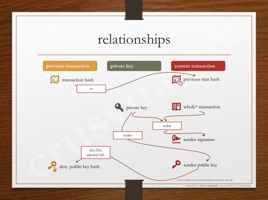03-Relationships